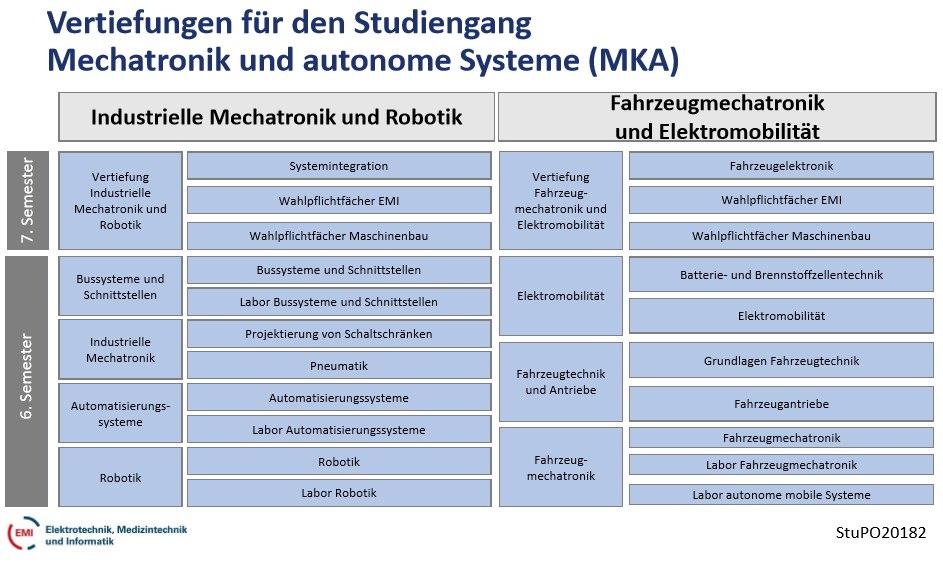 MKA-Studienschwerpunkte